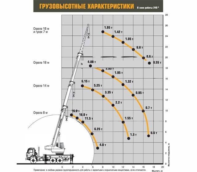 Характеристики Ивановец КС-35714К-2