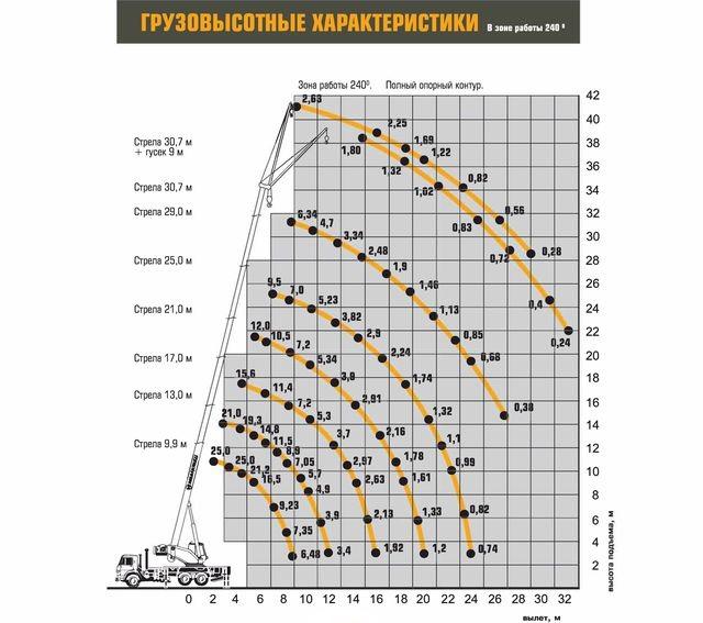 Характеристики Ивановец КС-45717К-1Р