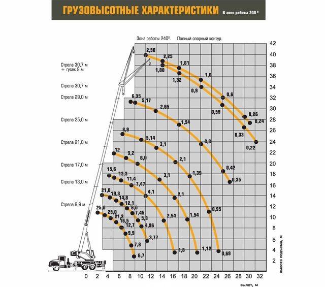 Характеристики Ивановец КС-45717-2Р