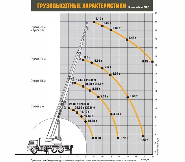 Характеристики Ивановец КС-45717К-3