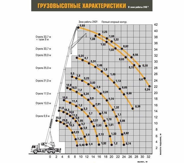 Характеристики Ивановец КС-45717К-3Р