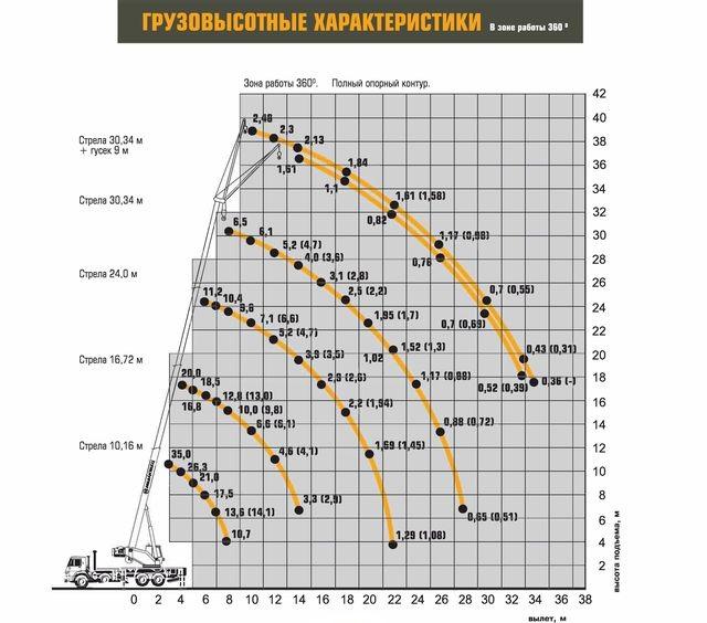 Характеристики Ивановец КС-55735-6