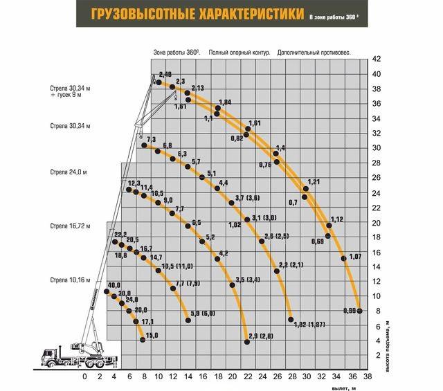 Характеристики Ивановец КС-65740-6