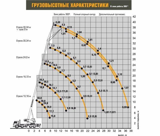 Характеристики Ивановец КС-65740-7