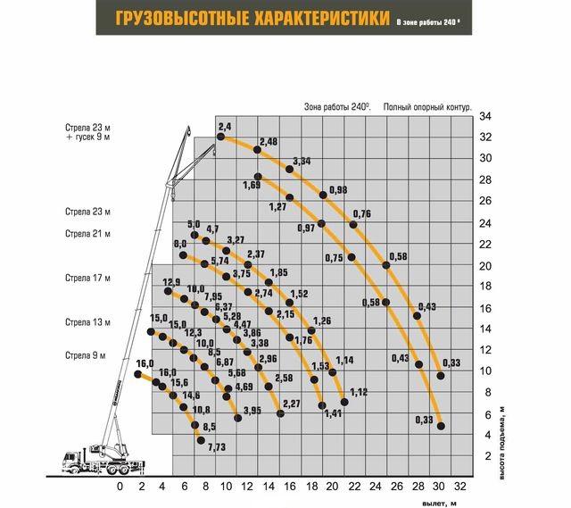 Характеристики Ивановец КС-35714К-2-10
