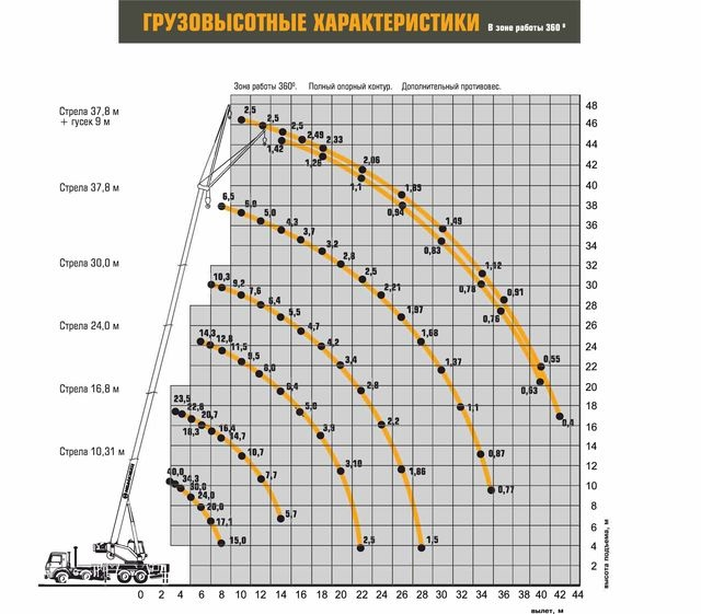 Характеристики Ивановец КС-65740-8