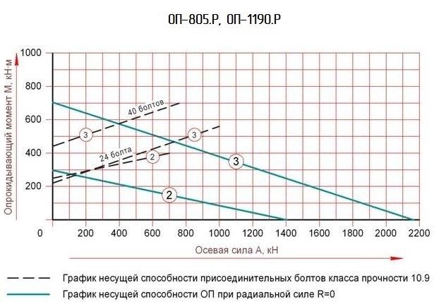 график несущей способности поворотного круга