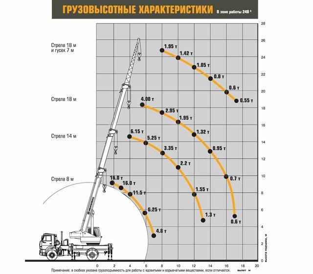 Характеристики Ивановец КС-35714К-3