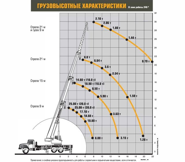 Характеристики Ивановец КС-45717-1