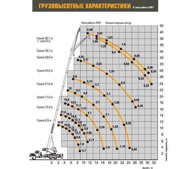 Характеристики Ивановец КС-45717-1Р