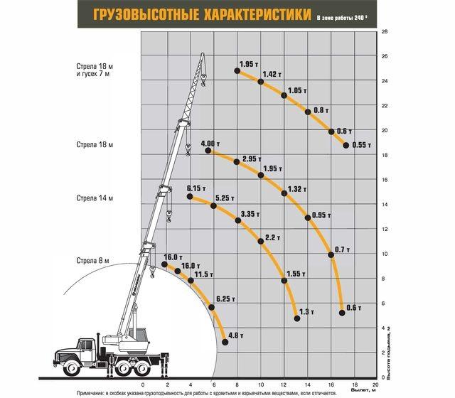 Характеристики Ивановец КС-35714