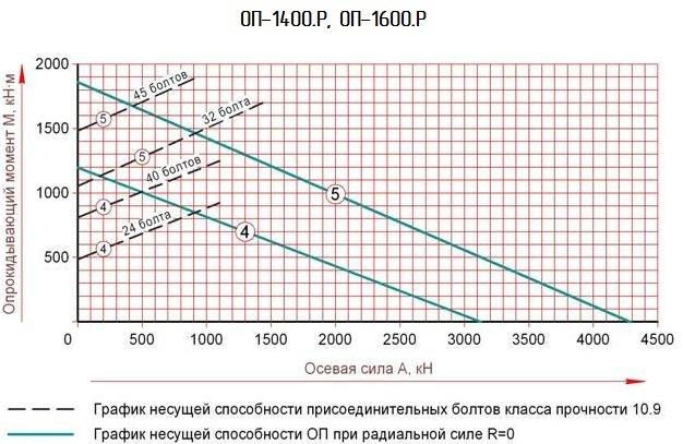 график опу роликовый