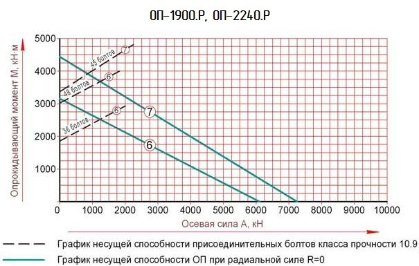опорно поворотное устройство график