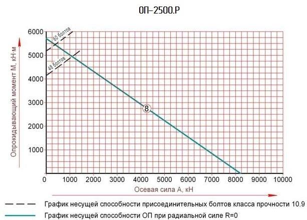 опорно поворотный круг график