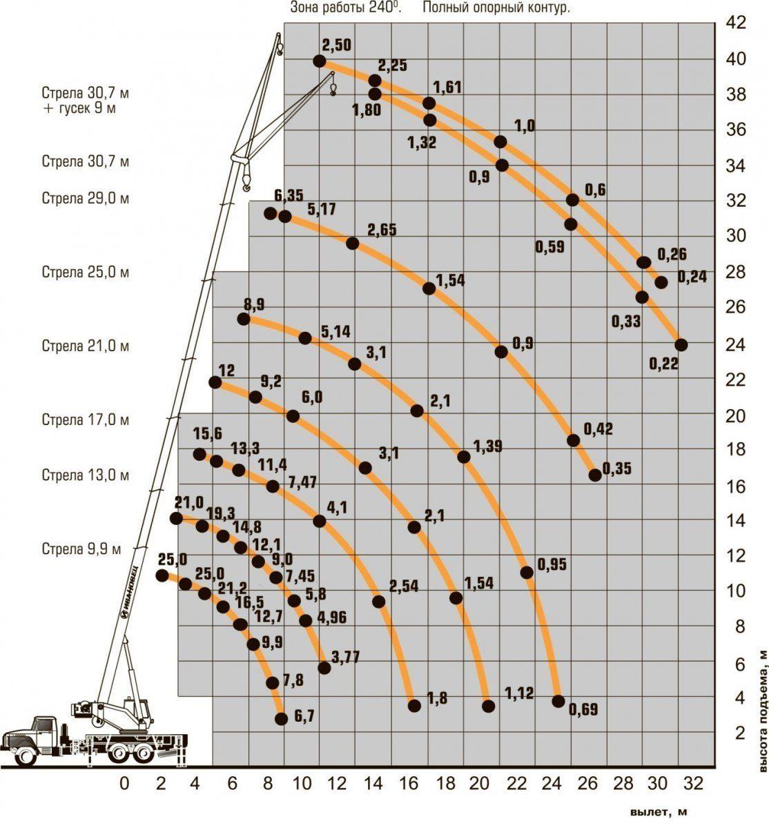Характеристики Ивановец КС-45717-2Р AIR