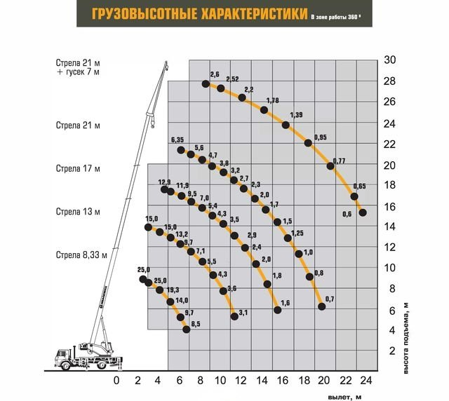 Характеристики Ивановец КС-55744-1 «БУЛЬДОГ»