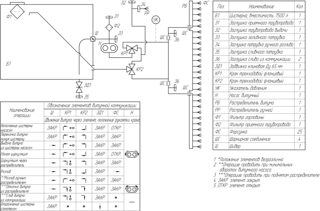 Схема функциональная гидравлическая битумной коммуникации