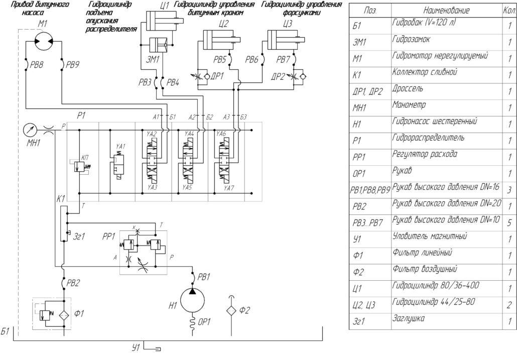 Схема функциональная гидравлическая привода агрегатов автогудронатора