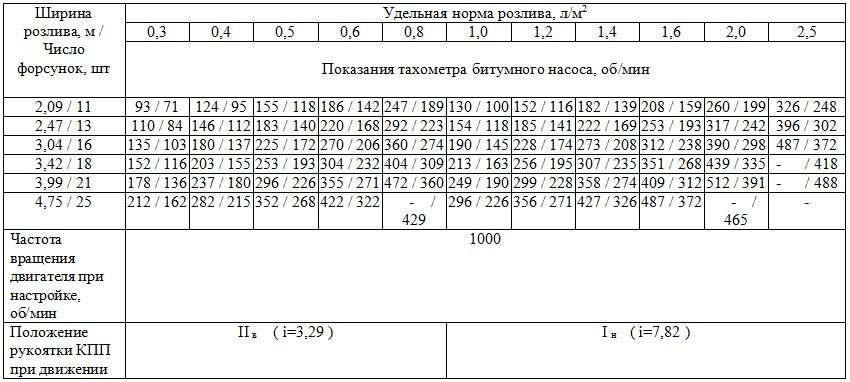 Распределитель битума