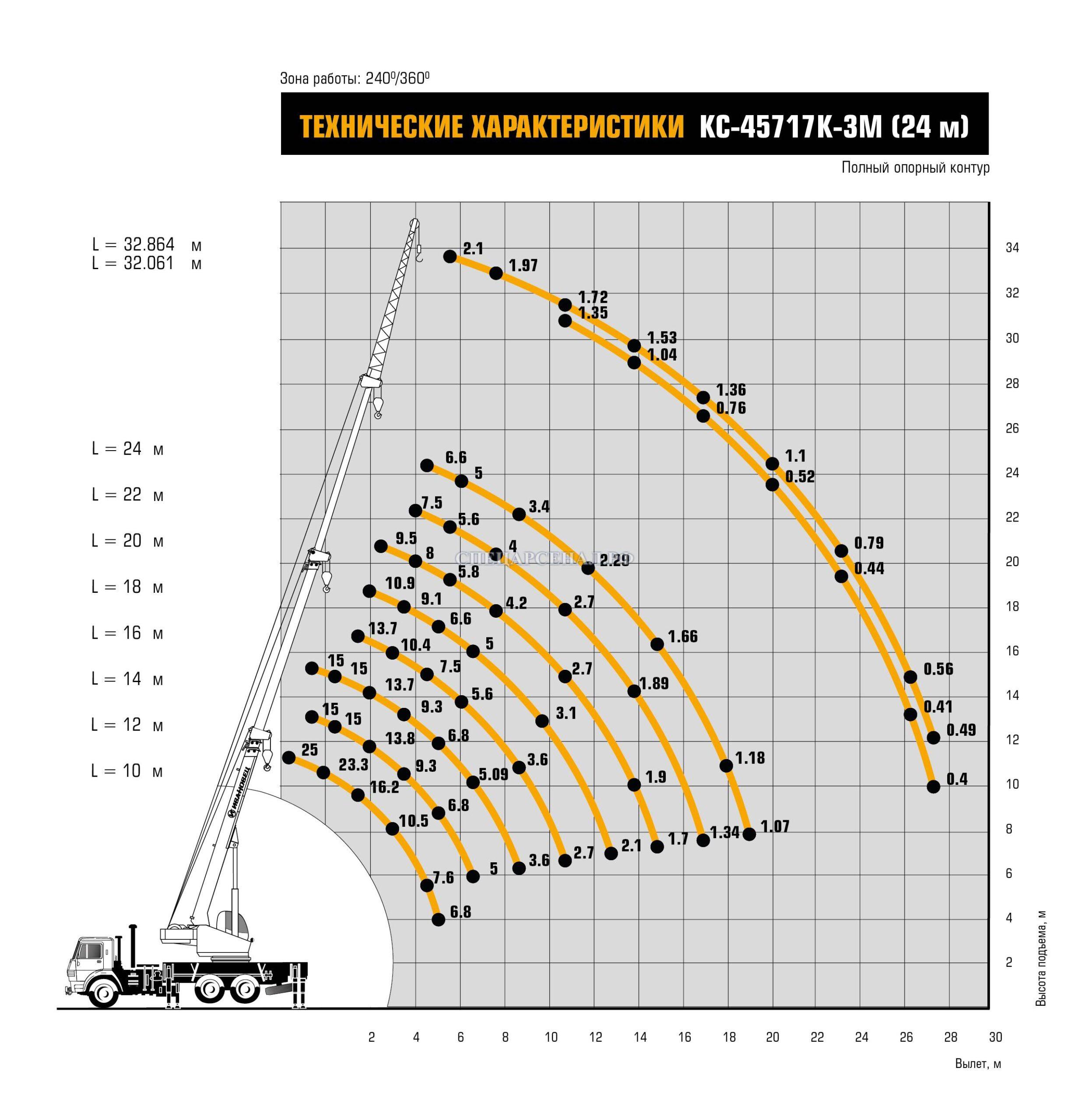Характеристики Автокран КС-45717К-3М-24
