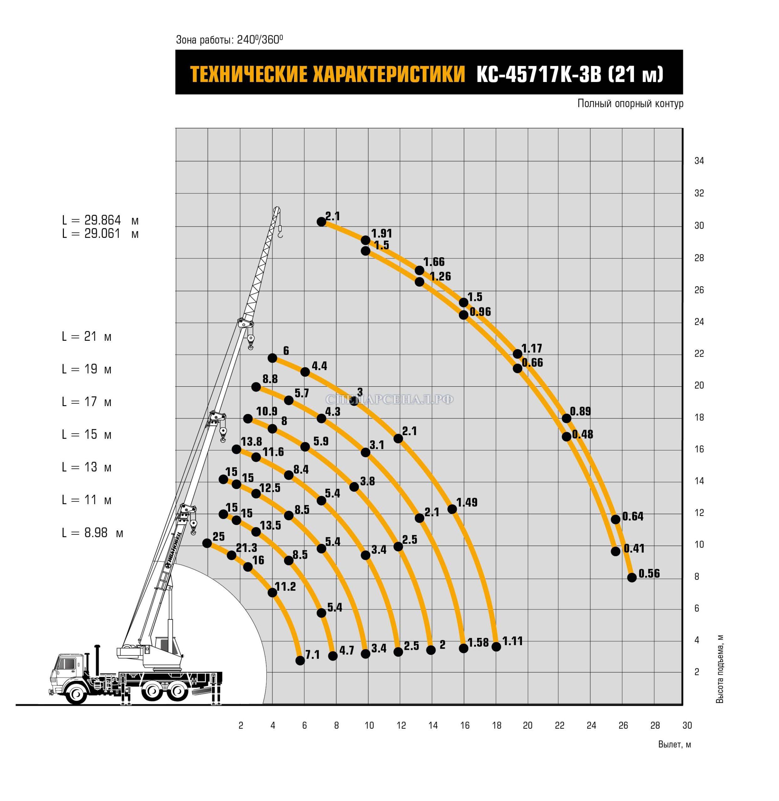 Характеристики Автомобильный кран КС-45717К-3В