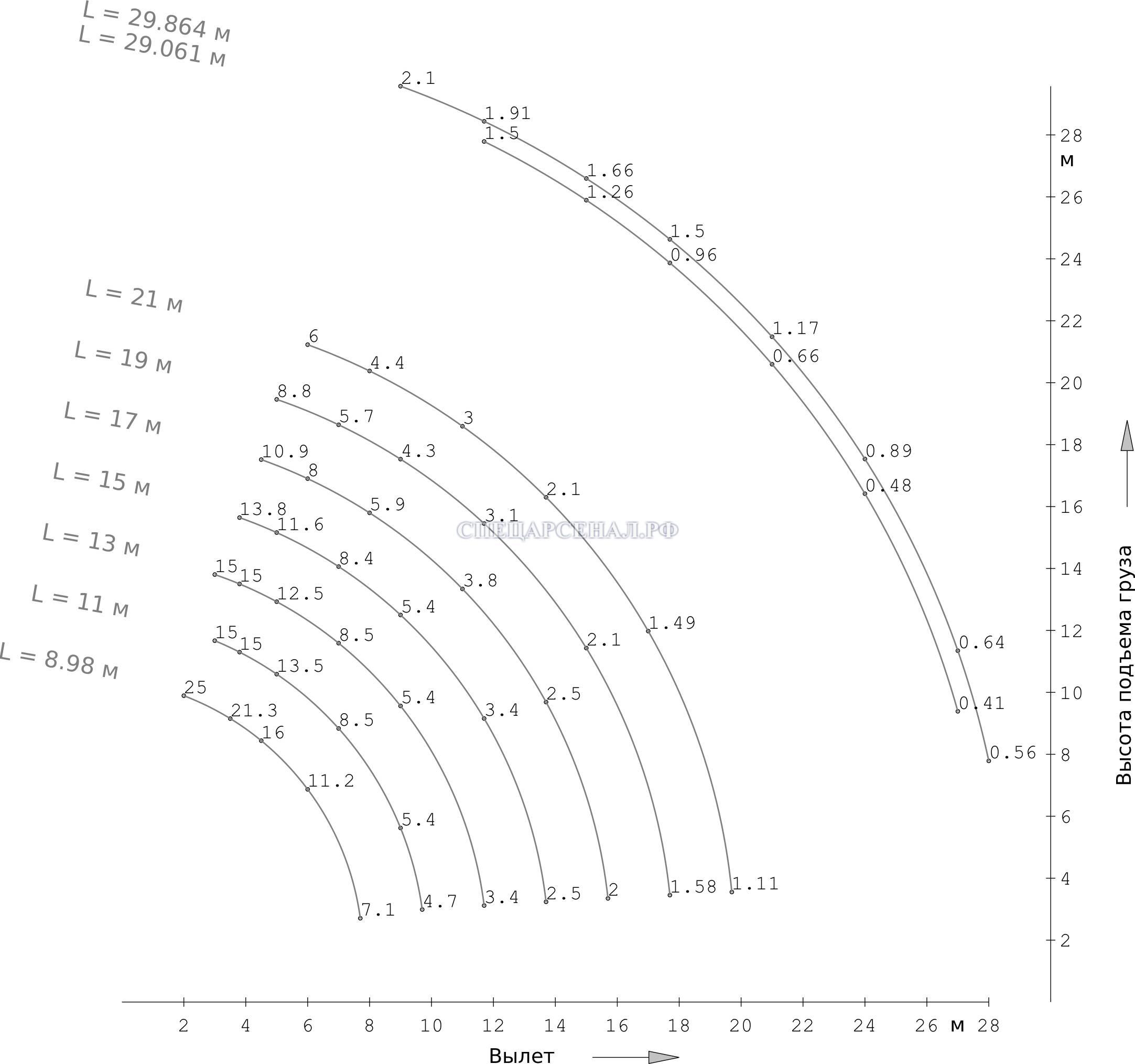 Характеристики Автокран КС45717-3В