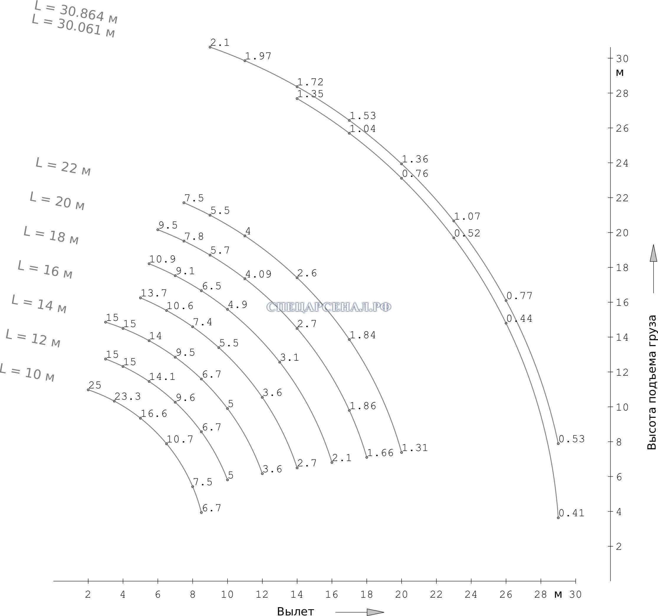 Характеристики Автокран КС-45717-2М-22