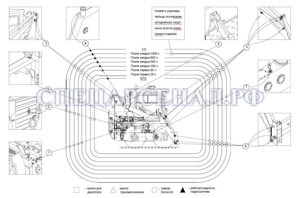 Схема заправки и смазки мксм-800