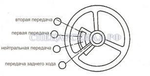 Схема переключения передач погрузчика XCMG LW300F