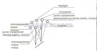 Схема положений рычагов управления ковшом и стрелой
