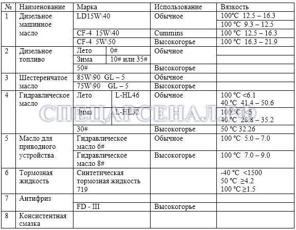 таблица смазочных материалов  фронтального погрузчика